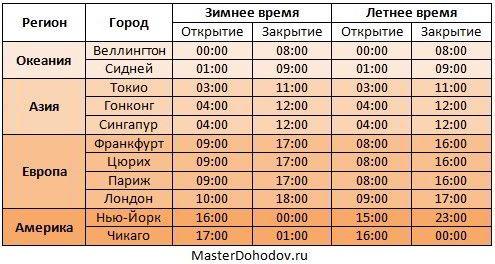 Во сколько закрывается биржа форекс в пятницу по москве форекс основные правила торговли