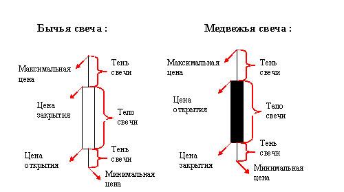 Форекс модели свечей какая минималка депозита на instaforex