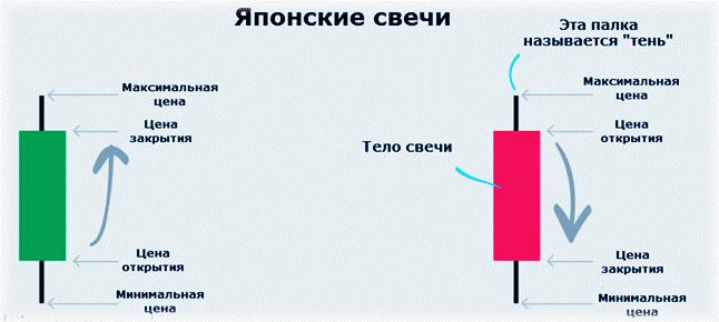 Стратегия японские свечи на бинарных опционах бинарные опционы минимальный депозит 1 рубль