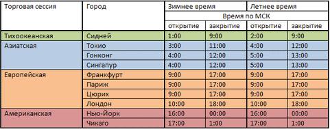 Время американской сессии на форекс по московскому времени онлайн работа без вложений и покупок ежедневный доход