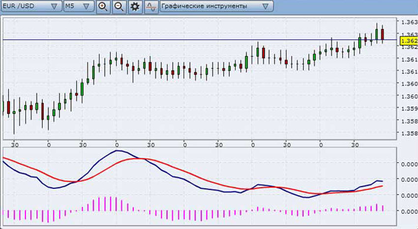 Живой график для бинарных опционов в реальном времени с сигналом трейдеры бинарных опционов форум
