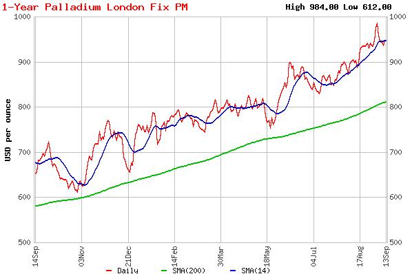 Торговля палладием на бирже forexpf.copm