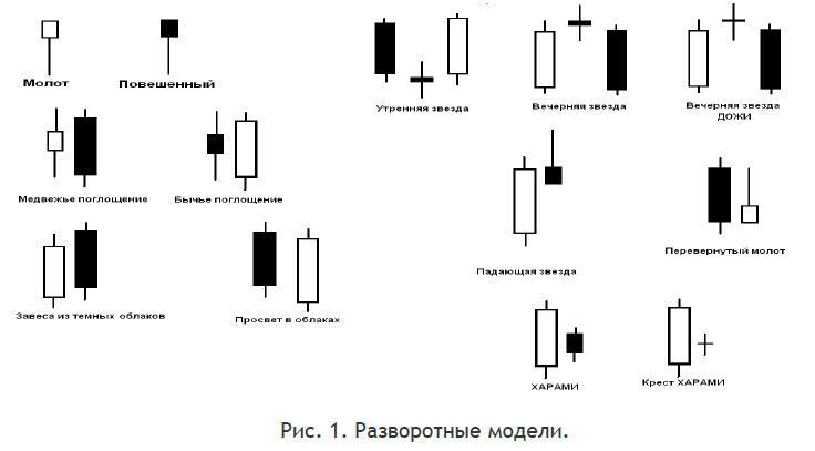 Форекс свечной анализ simple scalping system forex