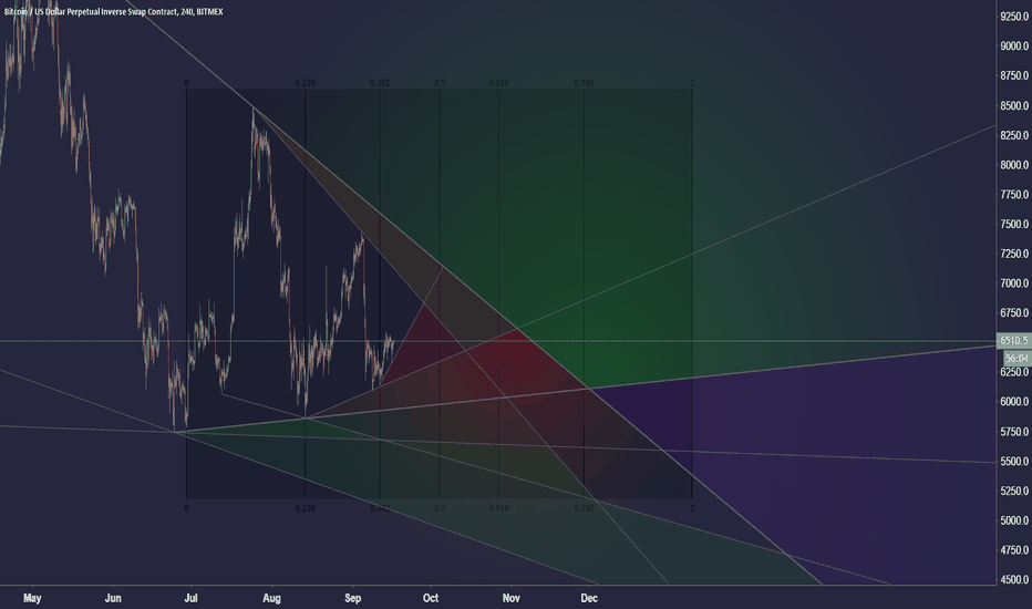 волшебный треугольник стратегия форекс